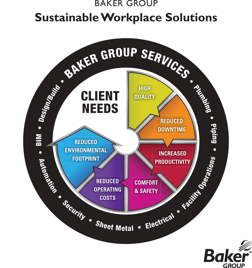 Sustainable Workplace Solutions wheel diagram